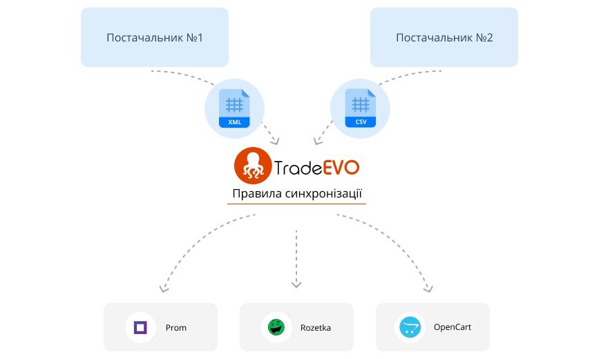 crm система TradeEVO